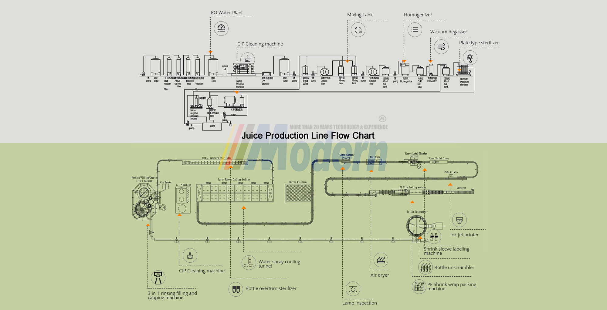 Juice Production Line Flow Chart