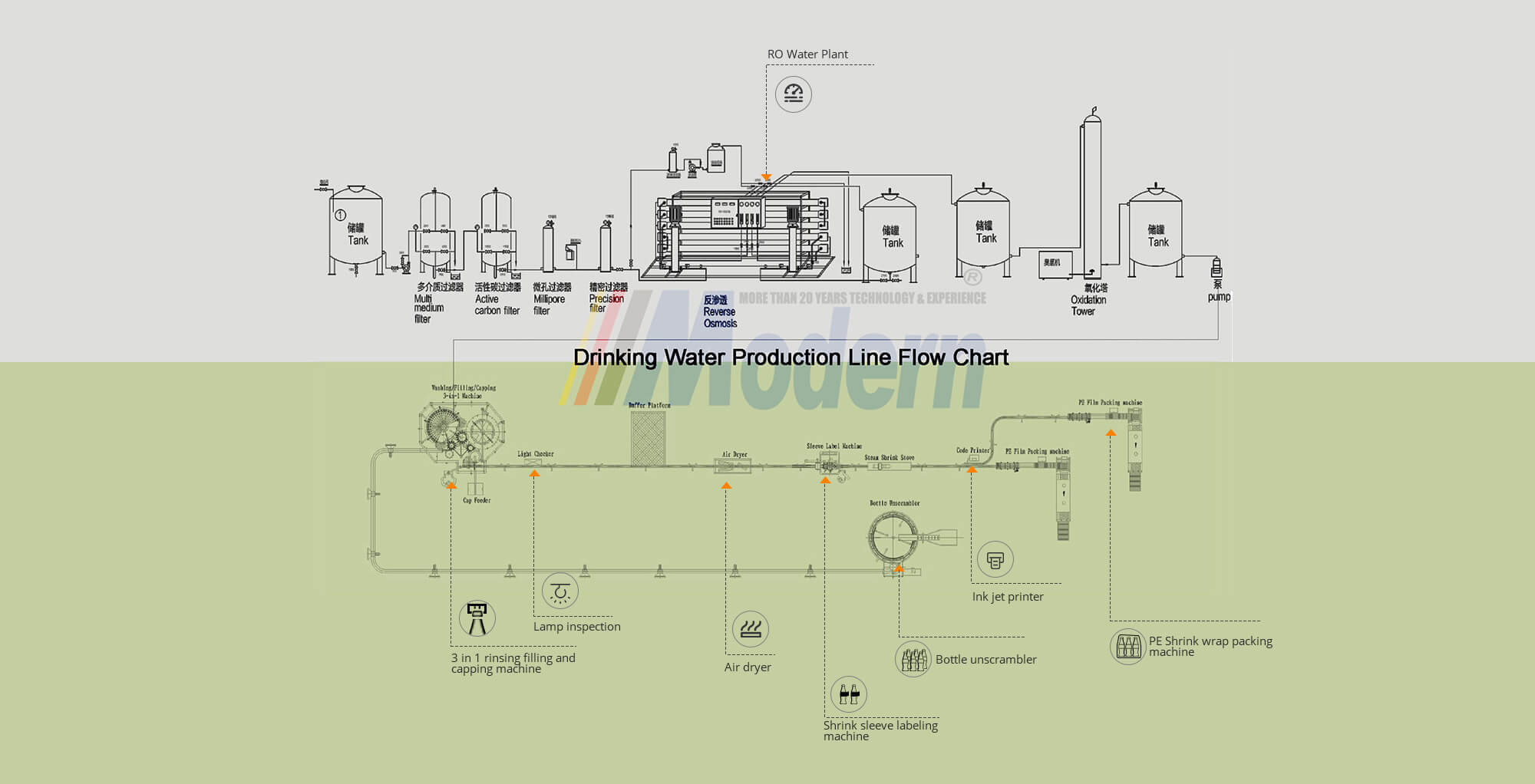 Drinking Water Production Line Flow Chart